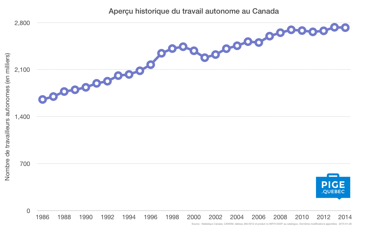 Graphique travail autonome Canada évolution 1986 à 2006